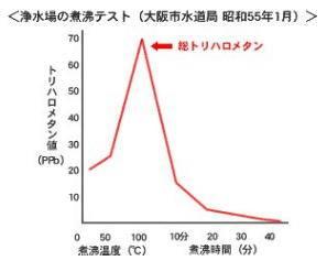 浄水場の煮沸テスト結果のグラフ