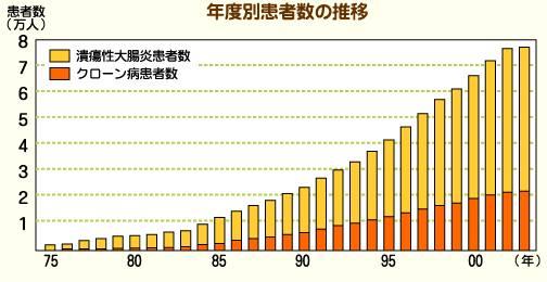 潰瘍性大腸炎患者数・クローン病患者数年度別患者数の推移グラフ