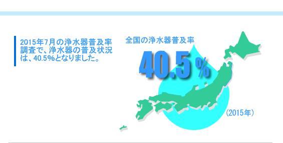 2015年7月の全国の浄水器普及状況は、40.5%