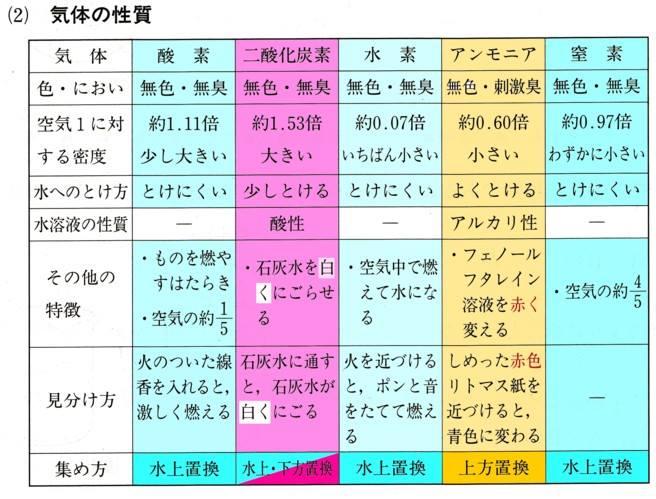 気体の性質表