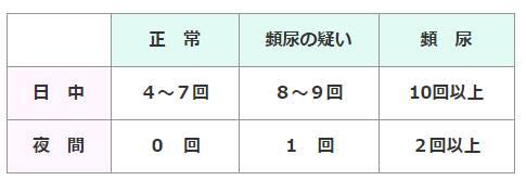 排尿の回数表