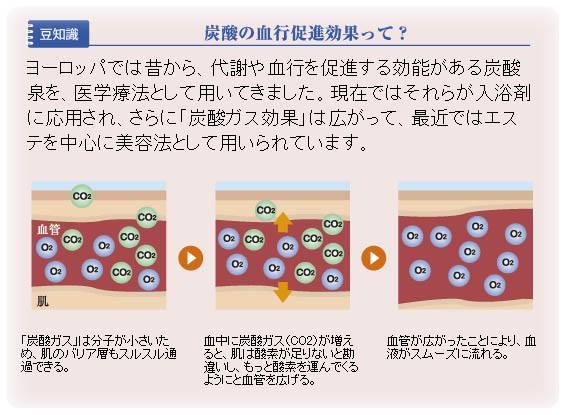 炭酸の血行促進効果のイラスト