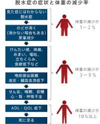 脱水症の症状と体重の減少率