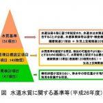水道水質に関する基準等(平成26年)