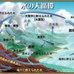 水の大循環