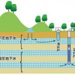 地下水脈の模式図