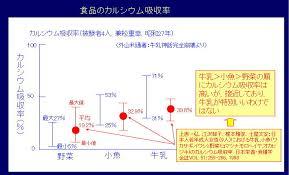 食品のカルシウム吸収率