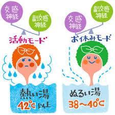お風呂の温度と交感神経