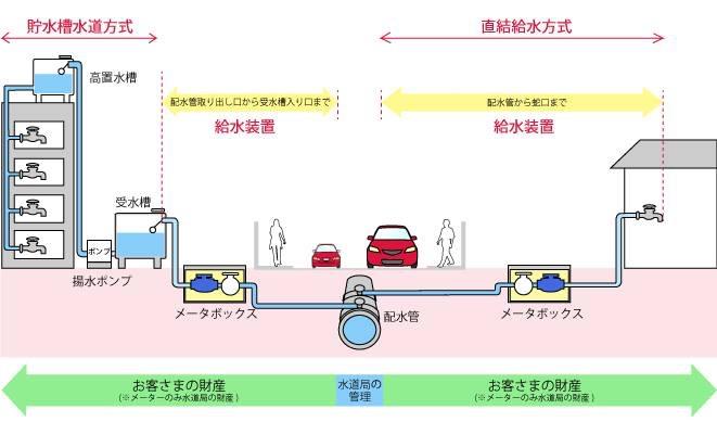 水道の送水方式