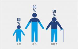 体重の水の割合