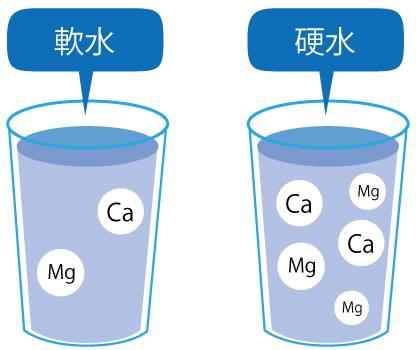 硬水と軟水の成分解説図