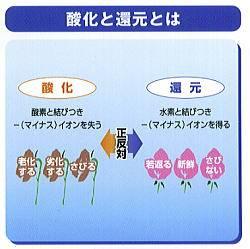 酸化と還元の説明図