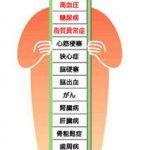 生活習慣病の一覧を表示した看板のイラスト
