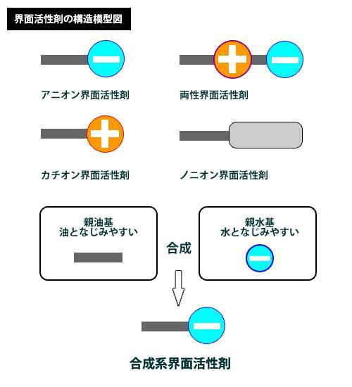 界面活性剤の構造模型図