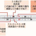体の温度によっる体への影響