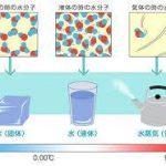 水が温度によって変化するイラスト