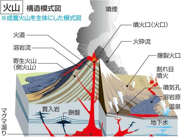 火山の構造模式図