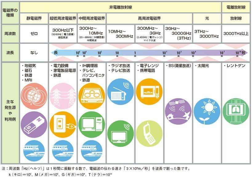 電磁波の周波数別に発生源や使用例の表