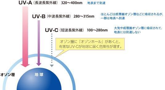 オゾンフォールが開くと有害なUV-A地表に届く