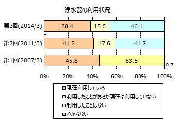 浄水器の利用状況グラフ